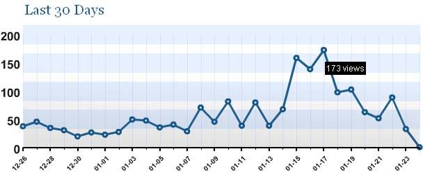 Blogstatisitik 23. Januar 2007