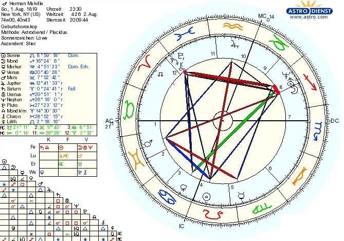 Herman Melvilles Horoskop, 1. August 1819, 23.30 Uhr. astro.com